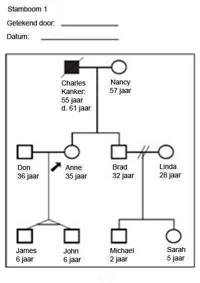 Oefeningen Stamboom tekenen   Huisarts en genetica George Michael Overleden
